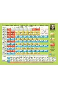 Таблица Менделеева. Таблица Растворимости А4 (цветная)